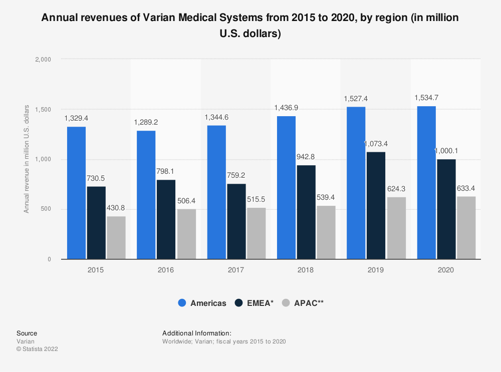 Statistic: Annual revenues of Varian Medical Systems from 2015 to 2019, by region (in million U.S. dollars) | Statista