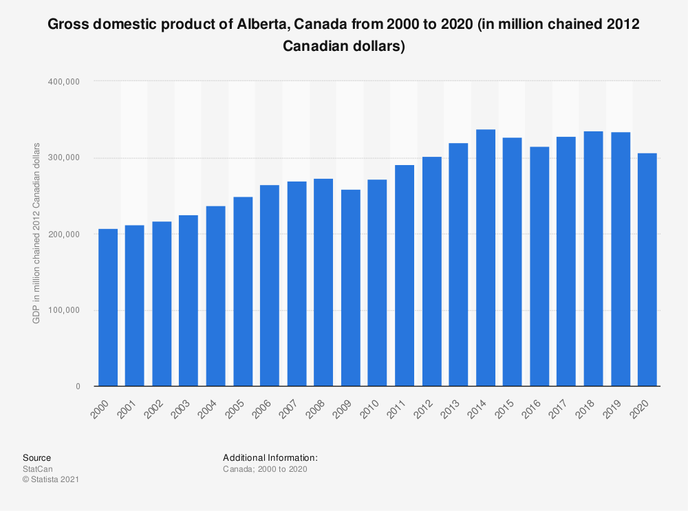 Statistic: Gross domestic product of Alberta, Canada from 2000 to 2017 (in million chained 2012 Canadian dollars) | Statista