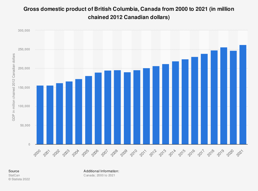 Statistic: Gross domestic product of British Columbia, Canada from 2000 to 2017 (in million chained 2012 Canadian dollars) | Statista