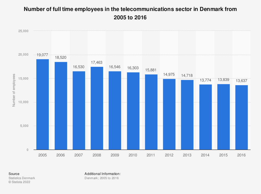 Statistic: Number of full time employees in the telecommunications sector in Denmark from 2005 to 2015 | Statista