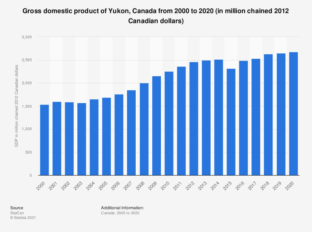 Statistic: Gross domestic product of Yukon, Canada from 2000 to 2017 (in million chained 2012 Canadian dollars) | Statista