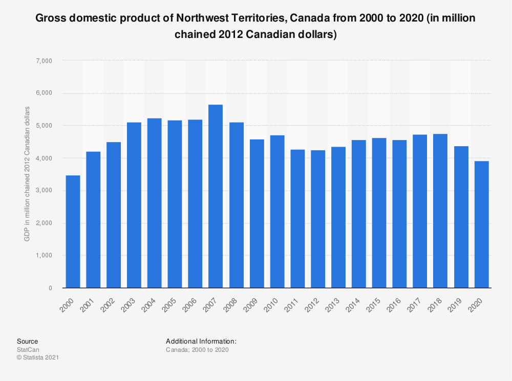 Statistic: Gross domestic product of Northwest Territories, Canada from 2000 to 2017 (in million chained 2012 Canadian dollars) | Statista