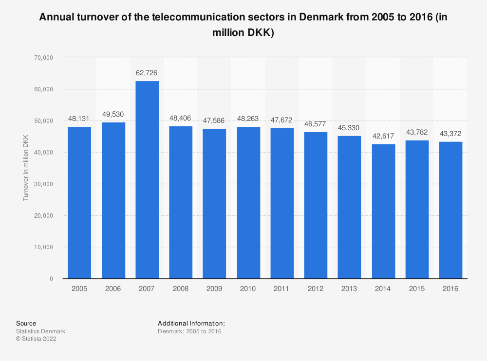 Statistic: Annual turnover of the telecommunication sectors in Denmark from 2005 to 2016 (in million DKK) | Statista