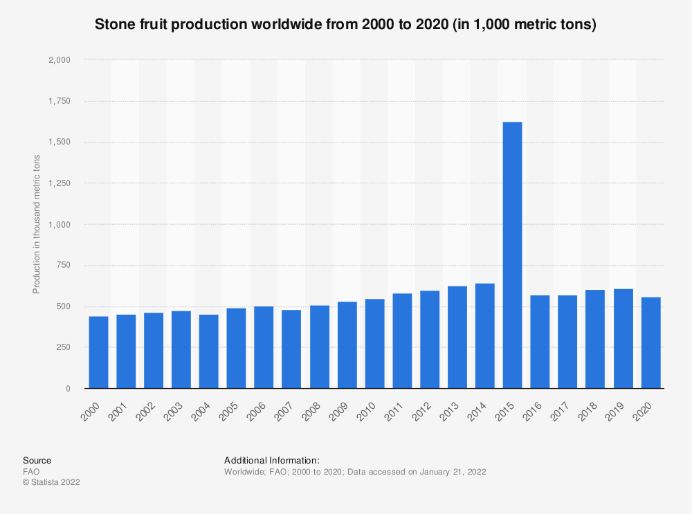 Statistic: Stone fruit production worldwide from 2000 to 2017 (in thousand metric tons) | Statista
