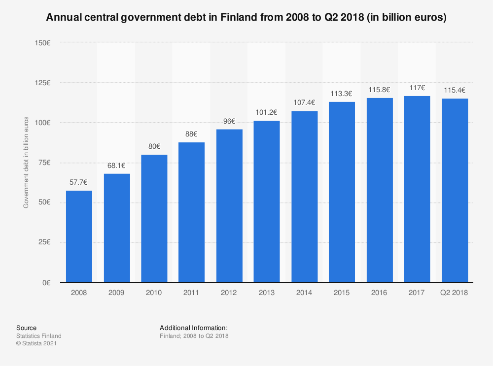 Statistic: Annual central government debt in Finland from 2008 to Q2 2018 (in billion euros) | Statista