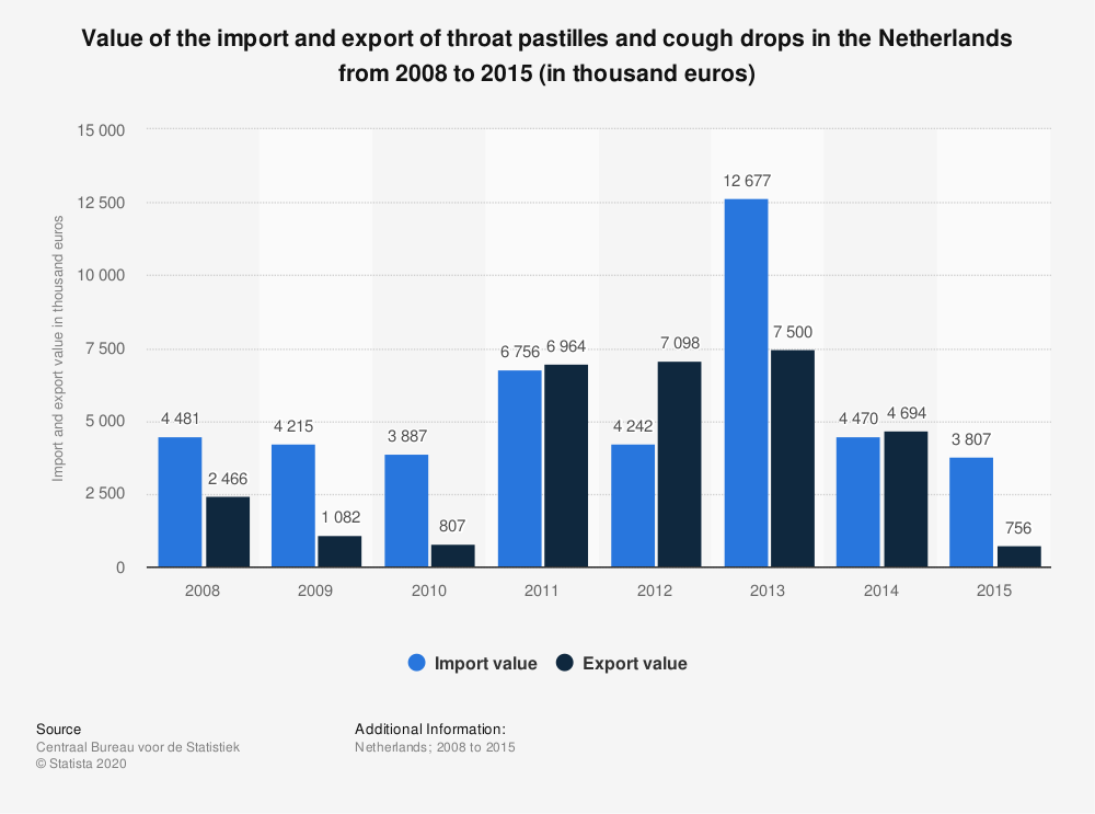 Statistic: Value of the import and export of throat pastilles and cough drops in the Netherlands from 2008 to 2015 (in thousand euros) | Statista