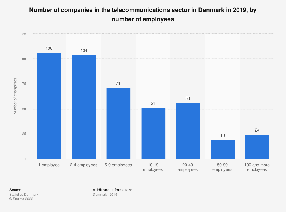 Statistic: Number of companies in the telecommunications sector in Denmark in 2015, by number of employees | Statista