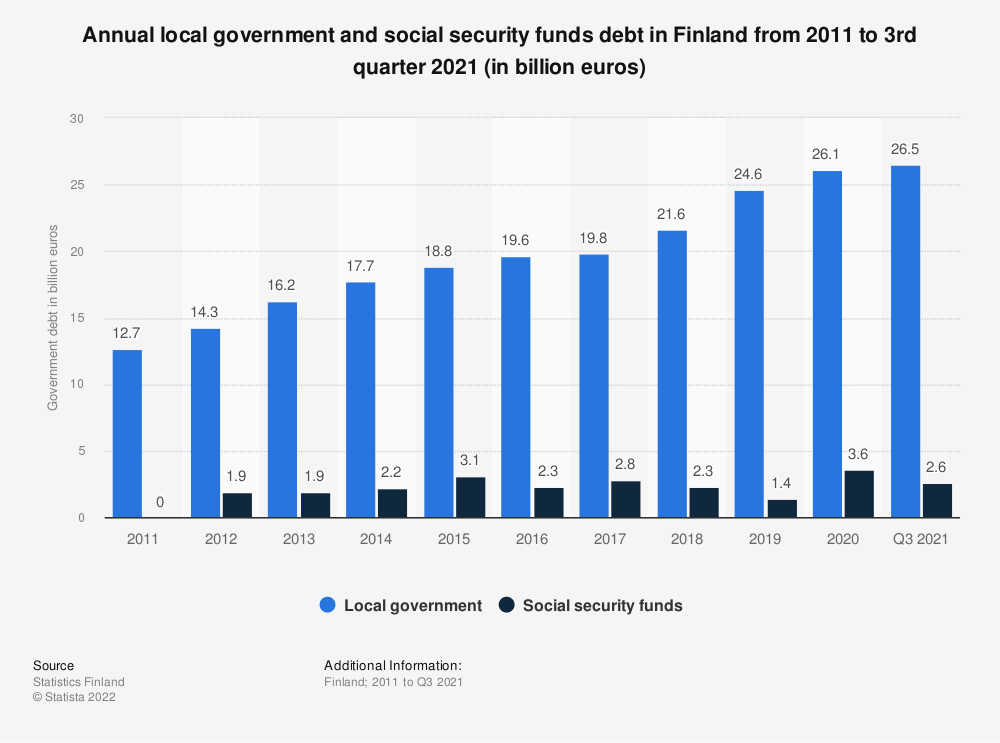 Statistic: Annual local government and social security funds debt in Finland from 2008 to 2nd quarter 2018 (in billion euros) | Statista