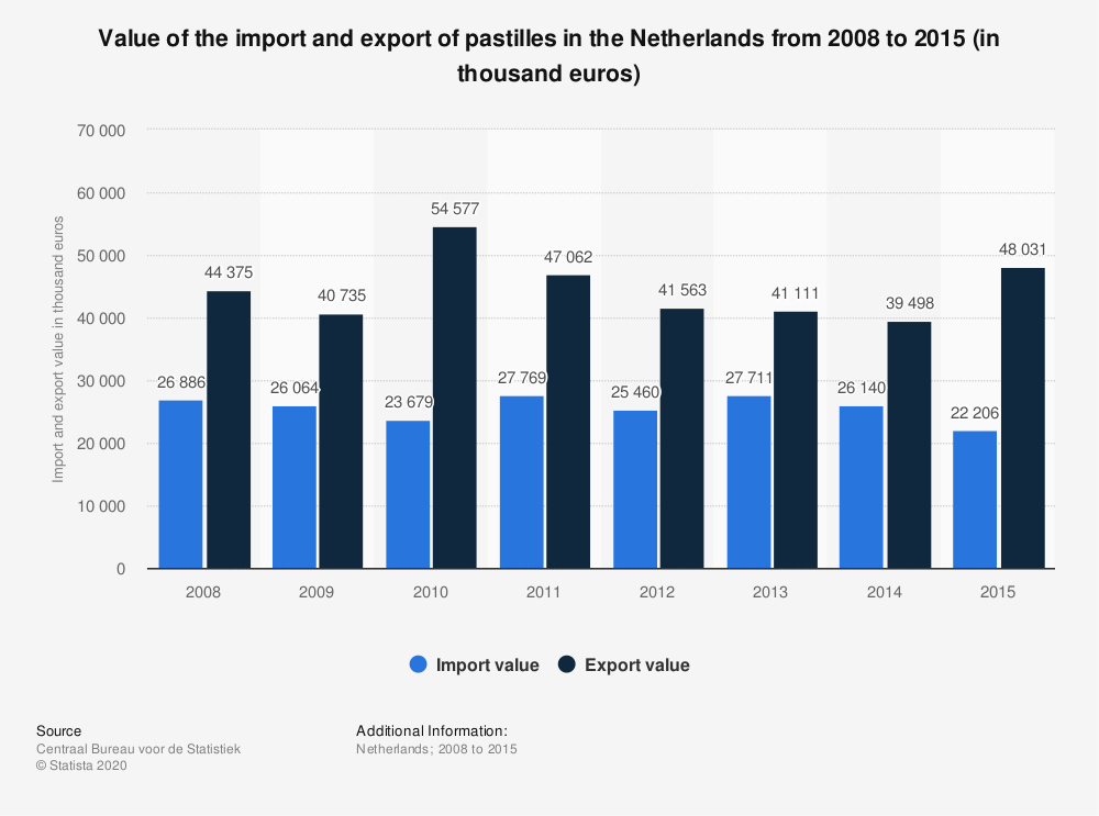 Statistic: Value of the import and export of pastilles in the Netherlands from 2008 to 2015 (in thousand euros) | Statista