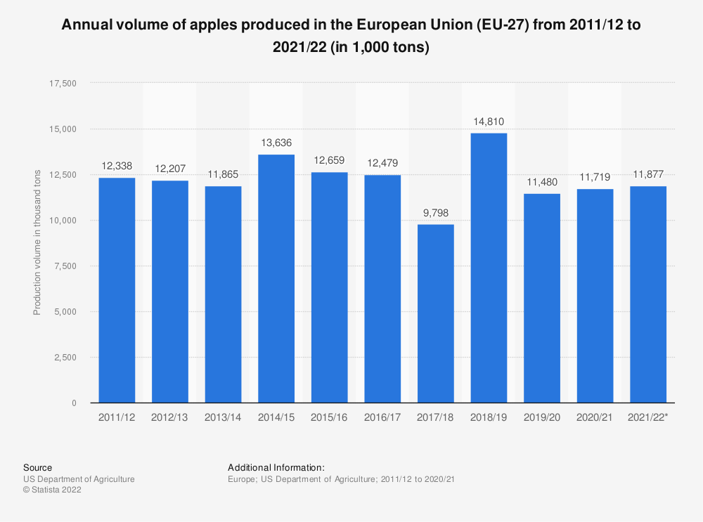 Statistic: Annual volume of apples produced in the European Union (28 countries) from 2011/12 to 2020/21 (in 1,000 tons) | Statista