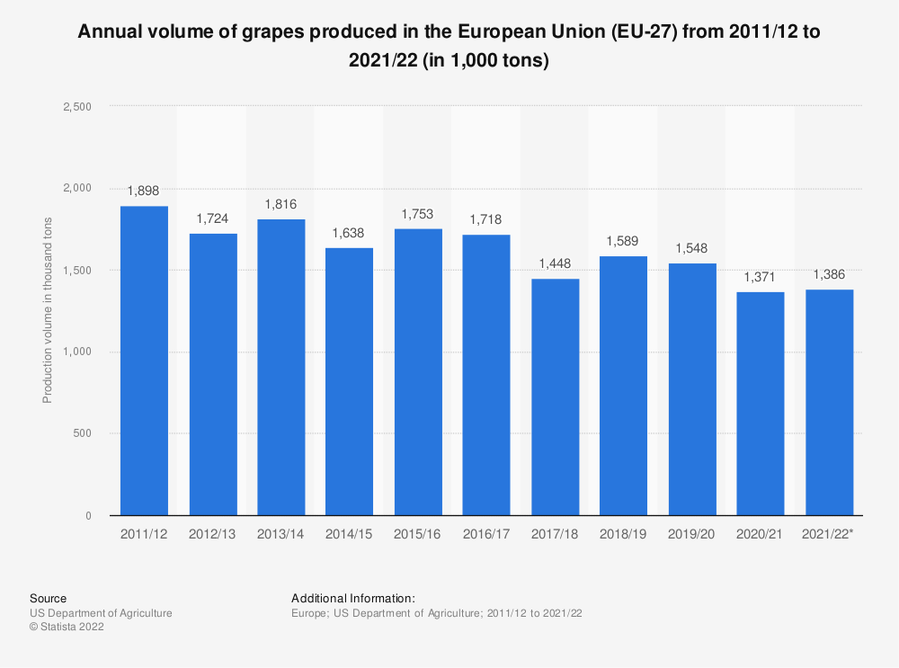 Statistic: Annual volume of grapes produced in the European Union (28 countries) from 2011/12 to 2016/17 (in 1,000 tons) | Statista