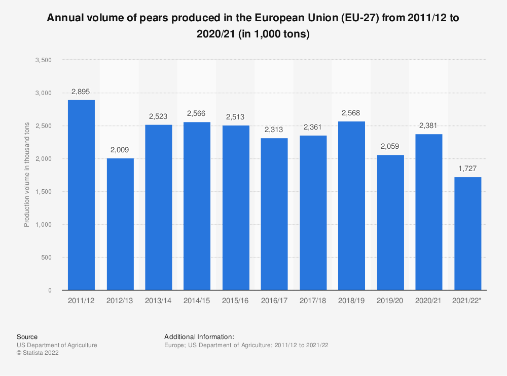Statistic: Annual volume of pears produced in the European Union (28 countries) from 2011/12 to 2016/17 (in 1,000 tons) | Statista