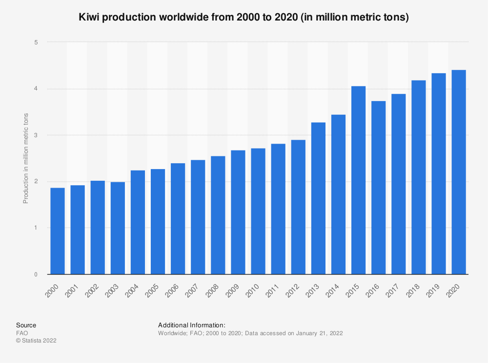 Statistic: Kiwi production worldwide from 2000 to 2018 (in million metric tons) | Statista