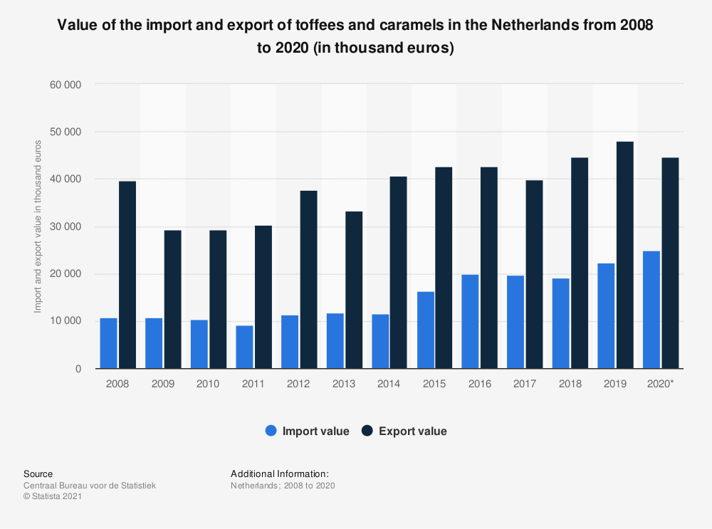 Statistic: Value of the import and export of toffees and caramels in the Netherlands from 2008 to 2018 (in thousand euros) | Statista