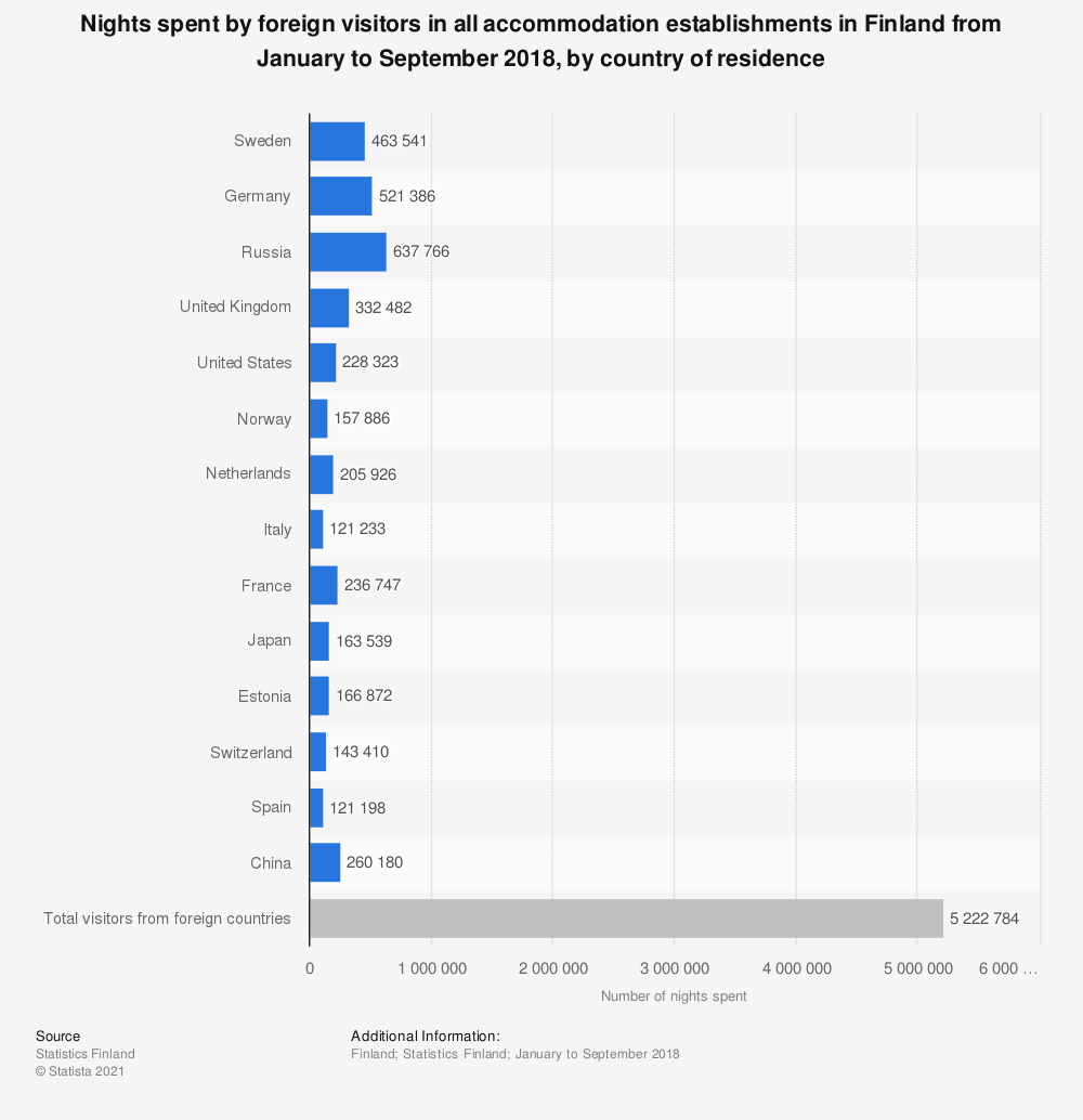 Statistic: Nights spent by foreign visitors in all accommodation establishments in Finland from January to September 2018, by country of residence | Statista