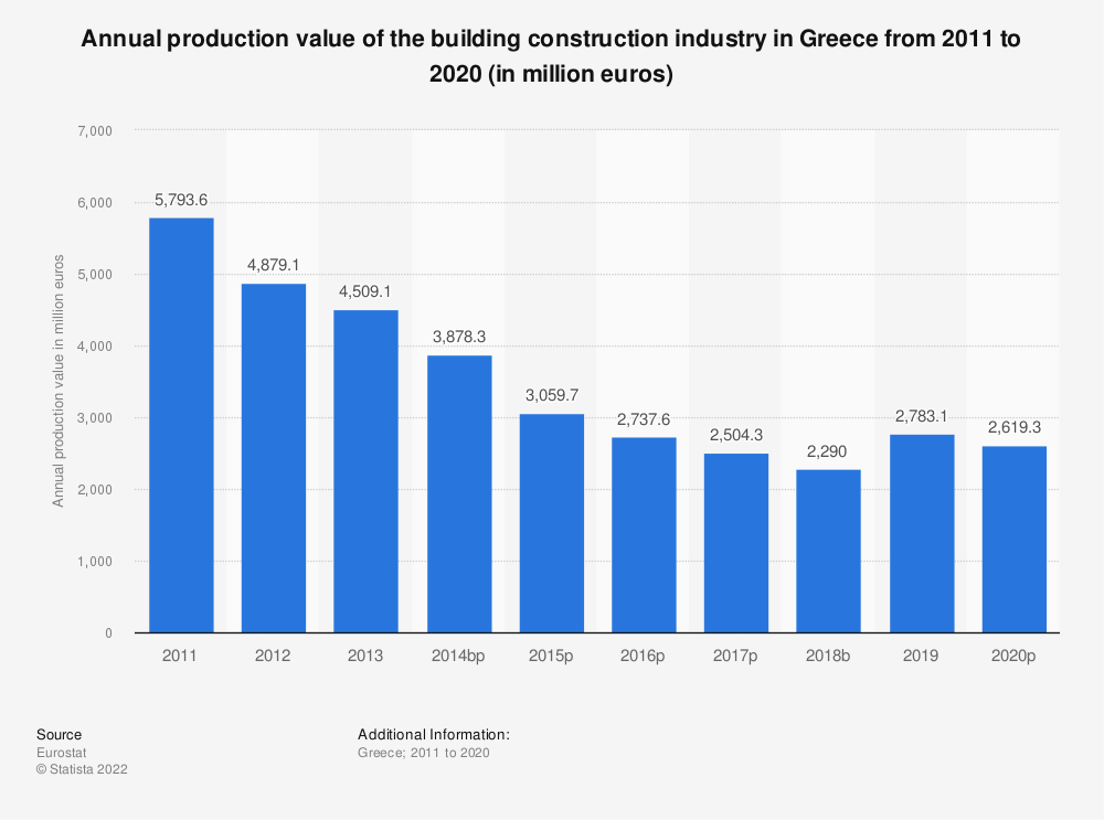Statistic: Annual production value of the building construction industry in Greece from 2011 to 2015 (in million euros) | Statista