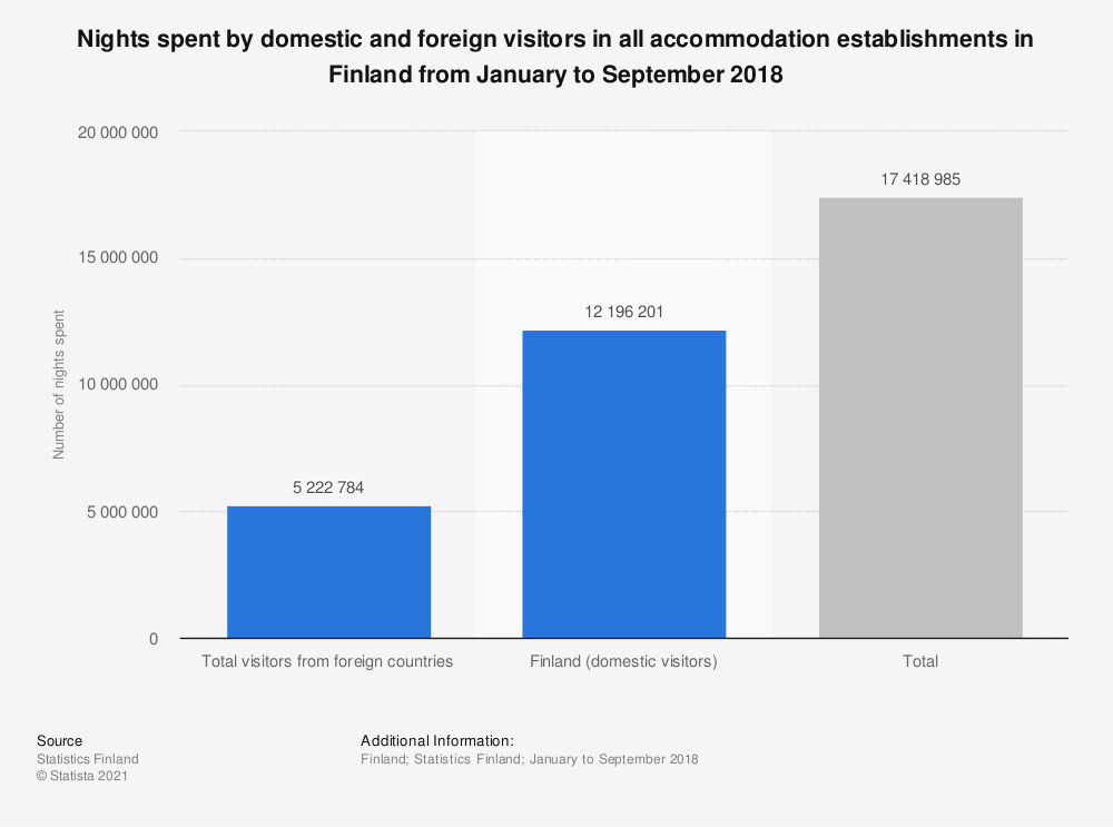 Statistic: Nights spent by domestic and foreign visitors in all accommodation establishments in Finland from January to September 2018 | Statista