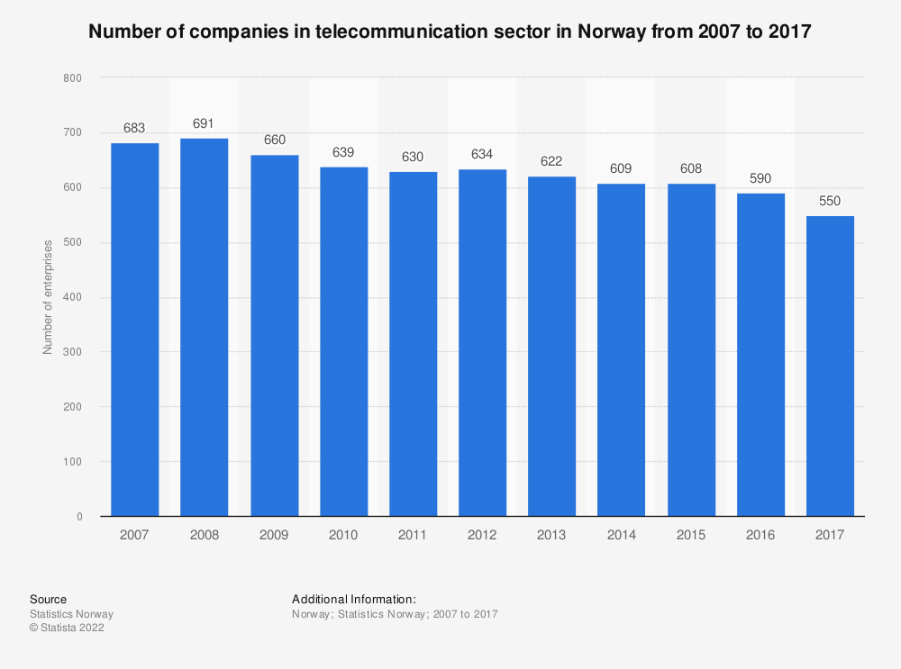 Statistic: Number of companies in telecommunication sector in Norway from 2007 to 2017 | Statista