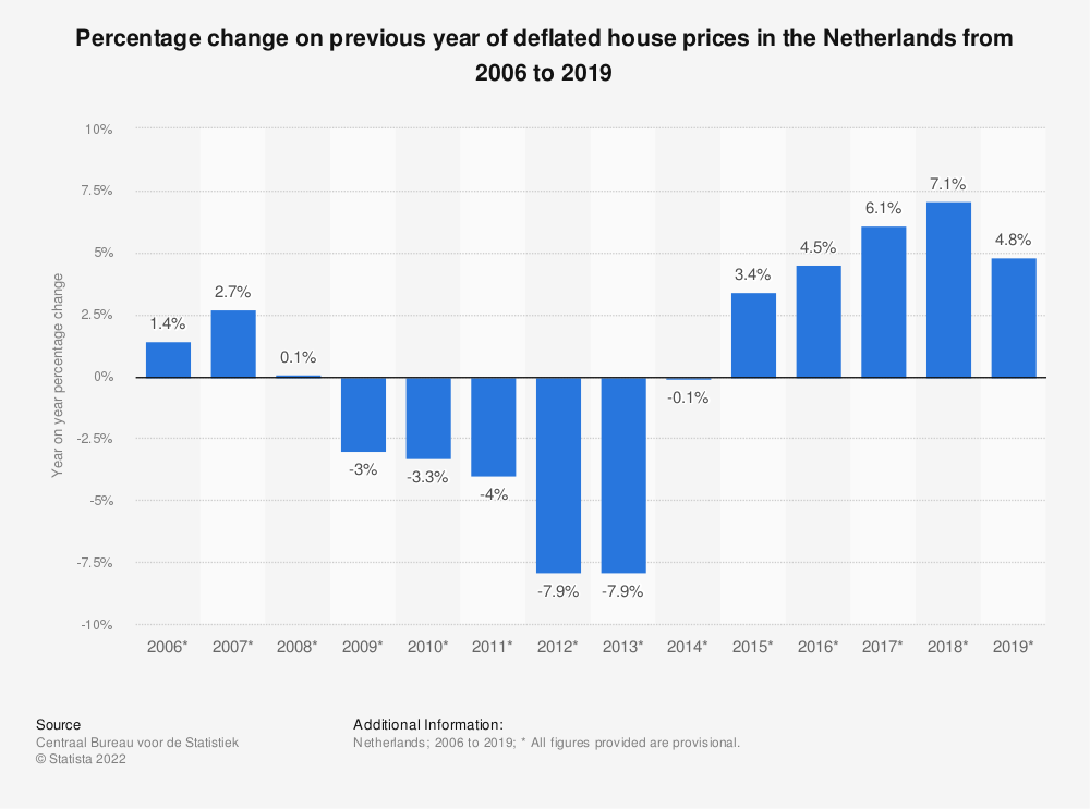 Statistic: Percentage change on previous year of deflated house prices in the Netherlands from 2006 to 2019 | Statista