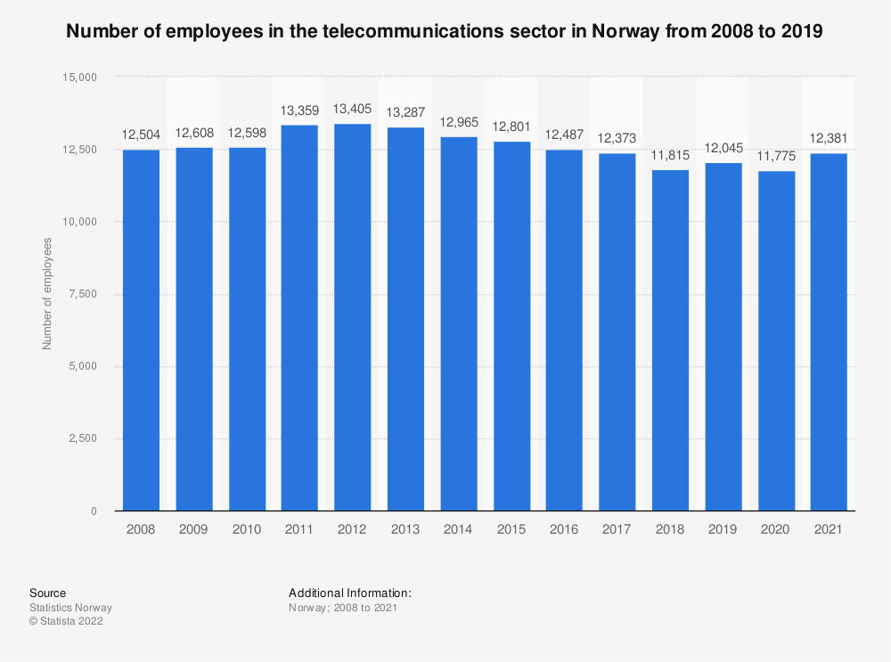 Statistic: Number of employees in the telecommunications sector in Norway from 2008 to 2019 | Statista