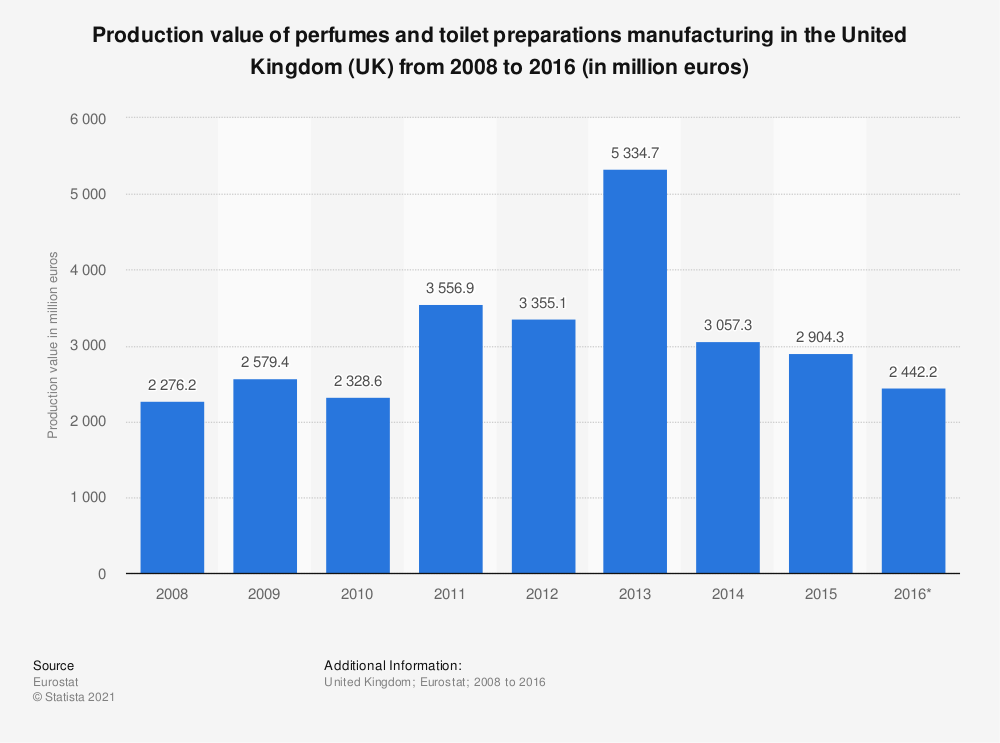Statistic: Production value of perfumes and toilet preparations manufacturing in the United Kingdom (UK) from 2008 to 2016 (in million euros) | Statista