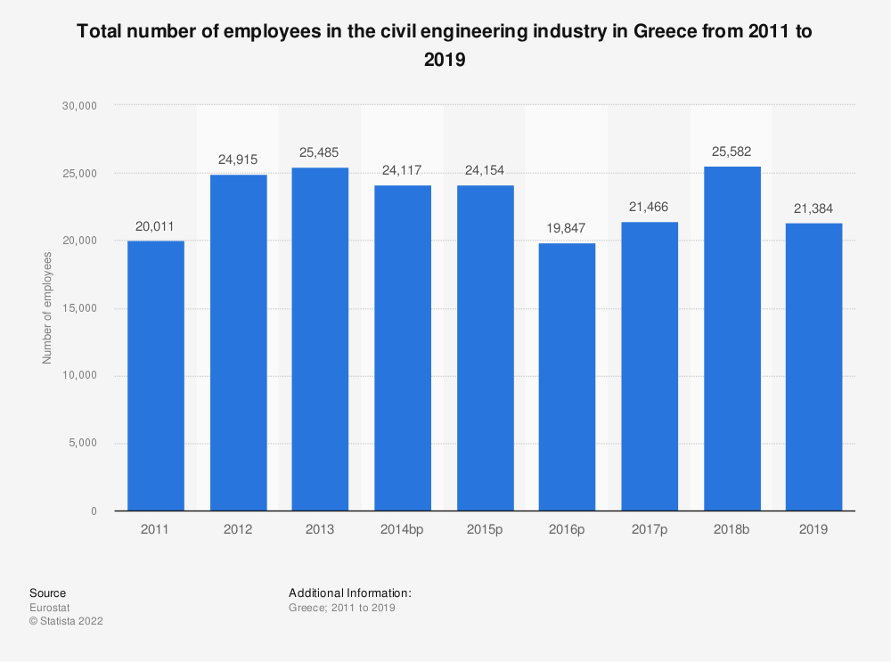 Statistic: Total number of employees in the civil engineering industry in Greece from 2011 to 2015 | Statista