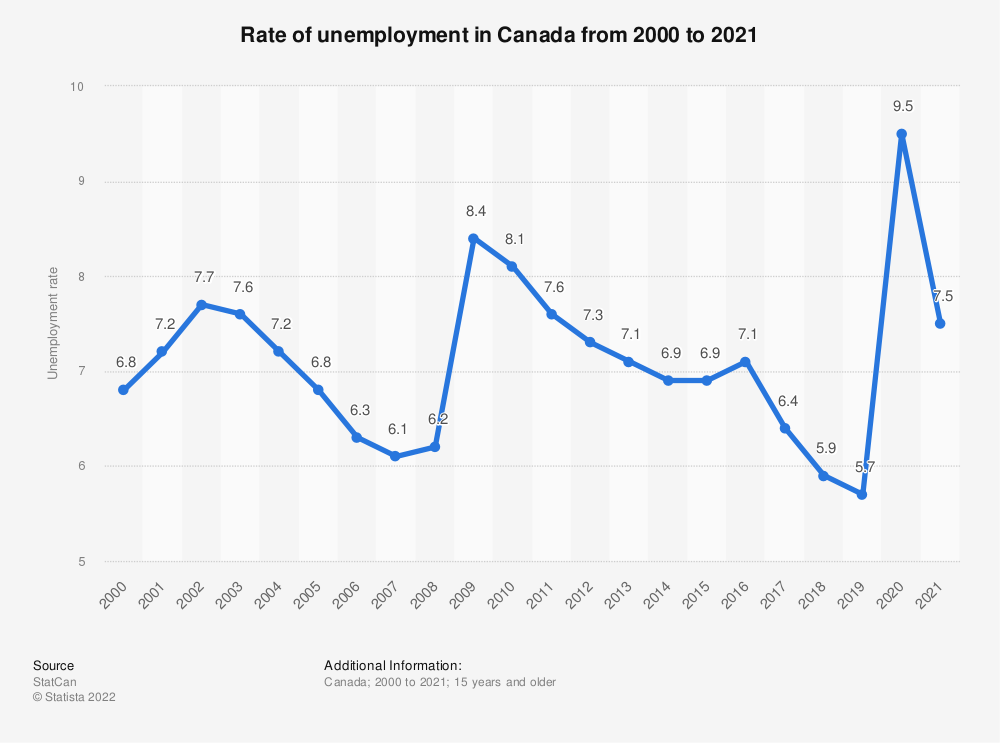 Statistic: Rate of unemployment in Canada from 2000 to 2020 | Statista