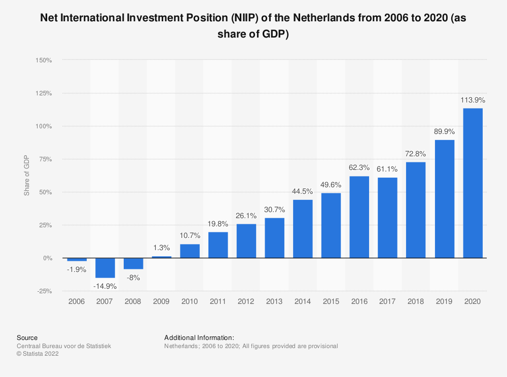 Statistic: Net International Investment Position (NIIP) of the Netherlands from 2006 to 2018 (as share of GDP) | Statista
