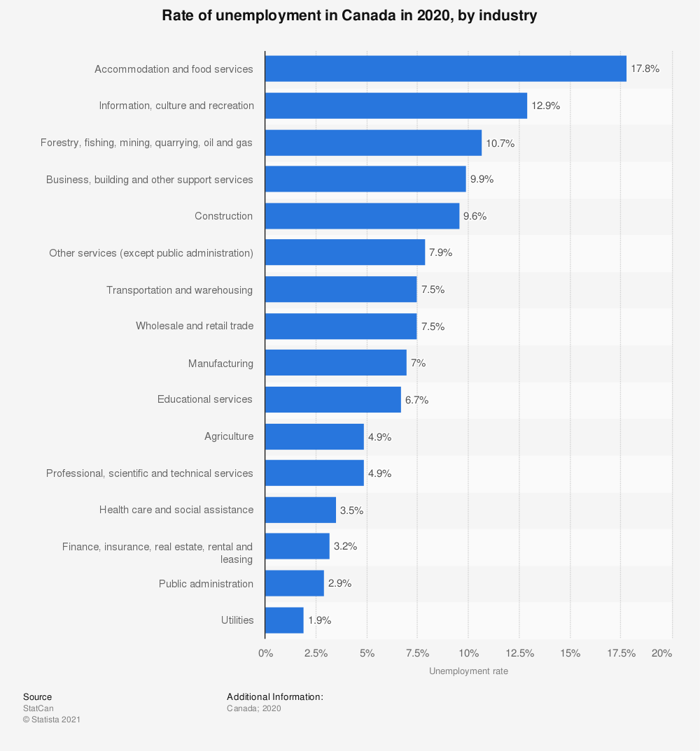 Statistic: Rate of unemployment in Canada in 2020, by industry | Statista
