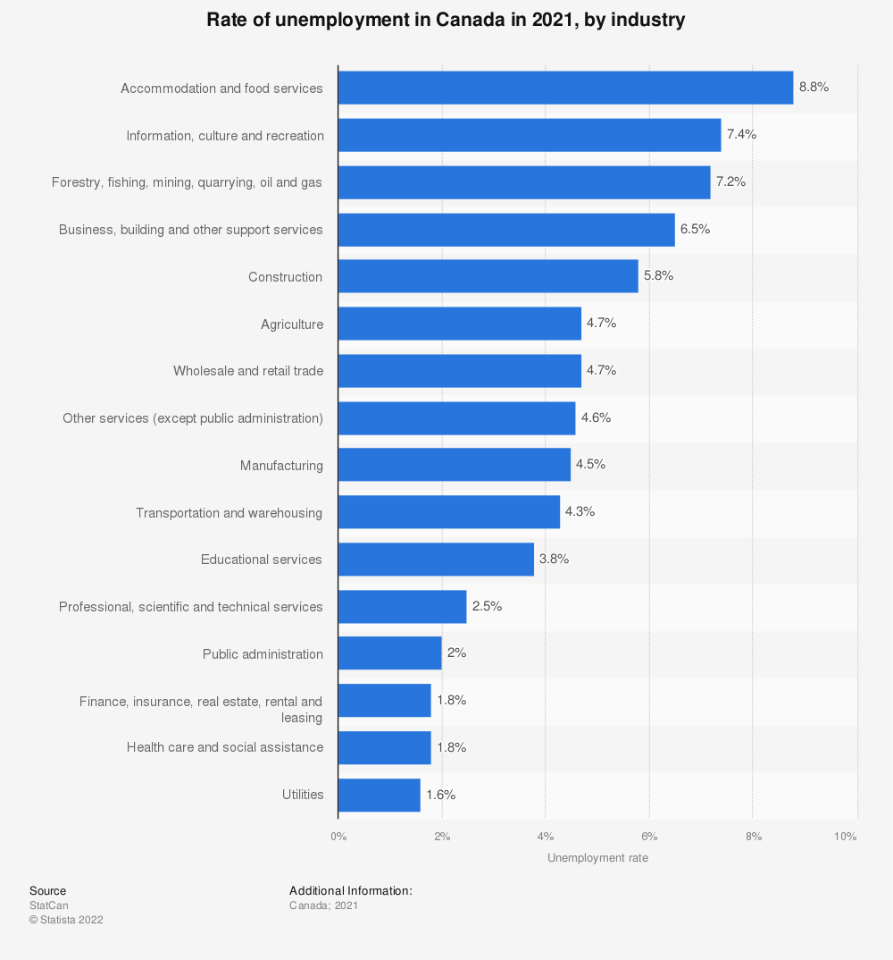Statistic: Rate of unemployment in Canada in 2018, by industry | Statista