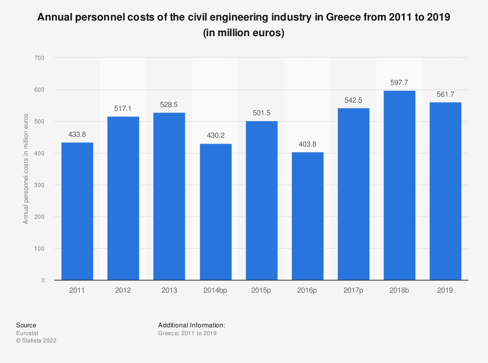 Statistic: Annual personnel costs of the civil engineering industry in Greece from 2011 to 2015 (in million euros) | Statista