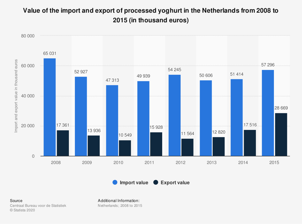 Statistic: Value of the import and export of processed yoghurt in the Netherlands from 2008 to 2015 (in thousand euros) | Statista