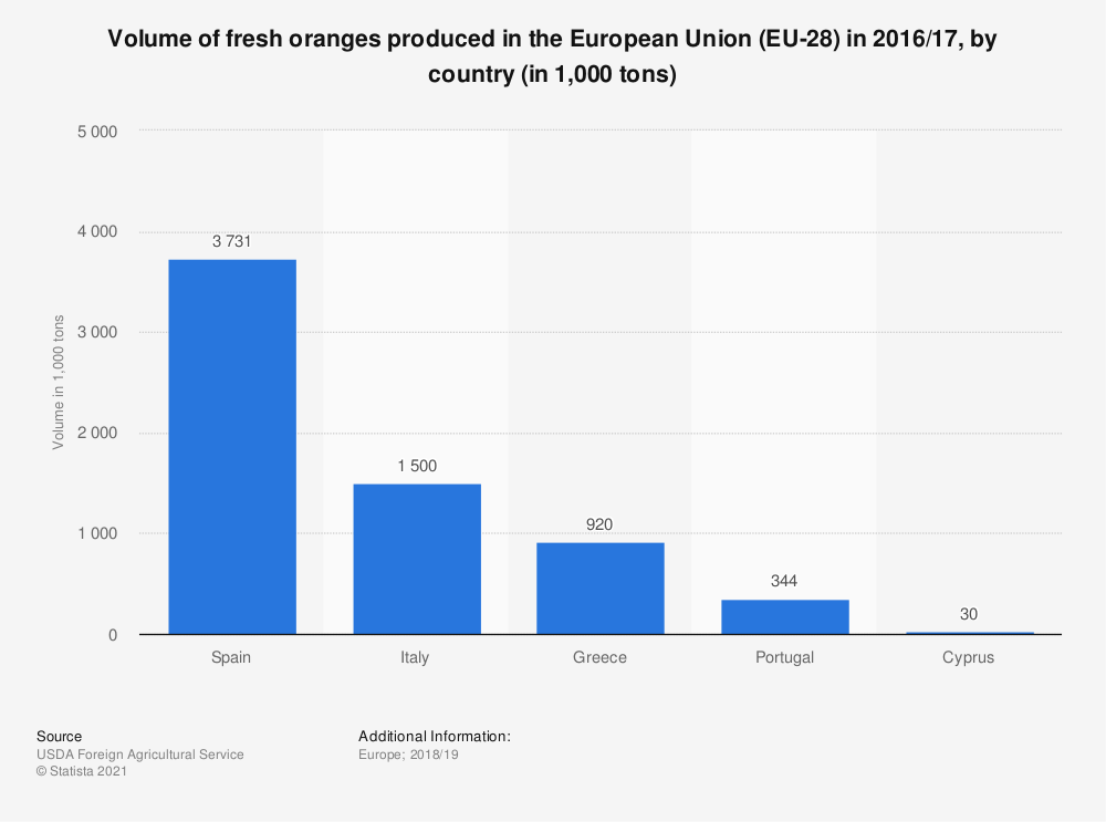 Statistic: Volume of fresh oranges produced in the European Union (EU-28) in 2016/17, by country (in 1,000 tons) | Statista