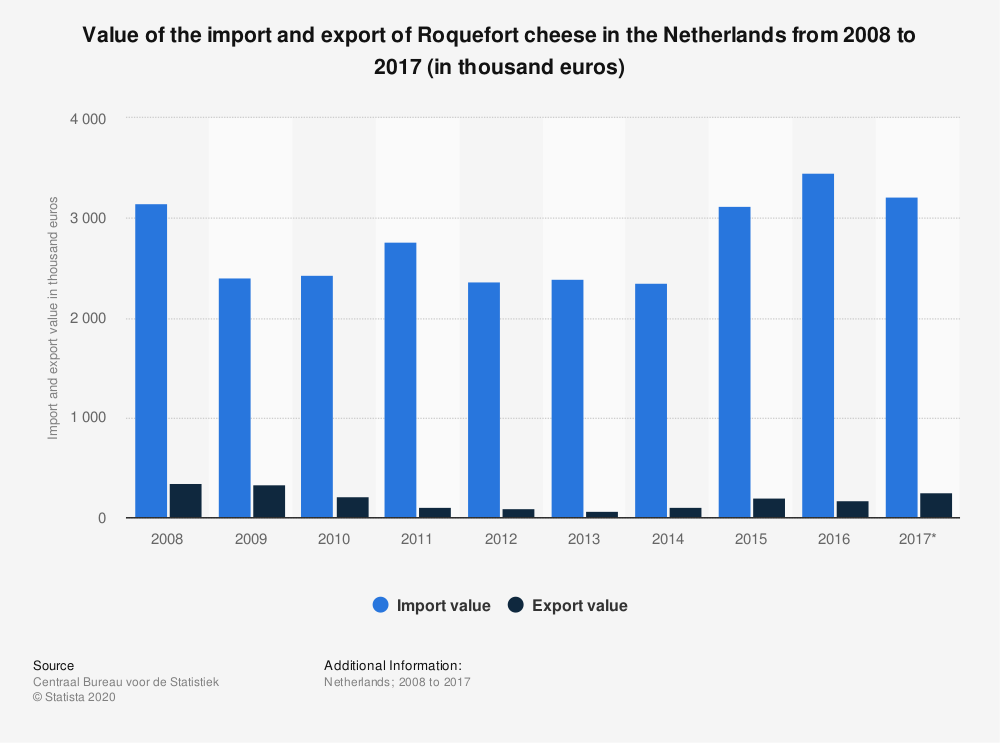 Statistic: Value of the import and export of Roquefort cheese in the Netherlands from 2008 to 2017 (in thousand euros) | Statista