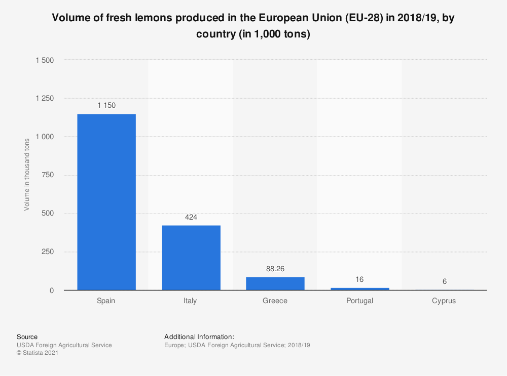 Statistic: Volume of fresh lemons produced in the European Union (EU-28) in 2018/19, by country (in 1,000 tons) | Statista