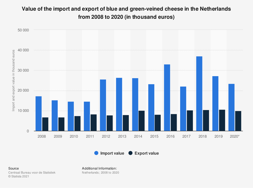 Statistic: Value of the import and export of blue and green-veined cheese in the Netherlands from 2008 to 2018 (in thousand euros) | Statista
