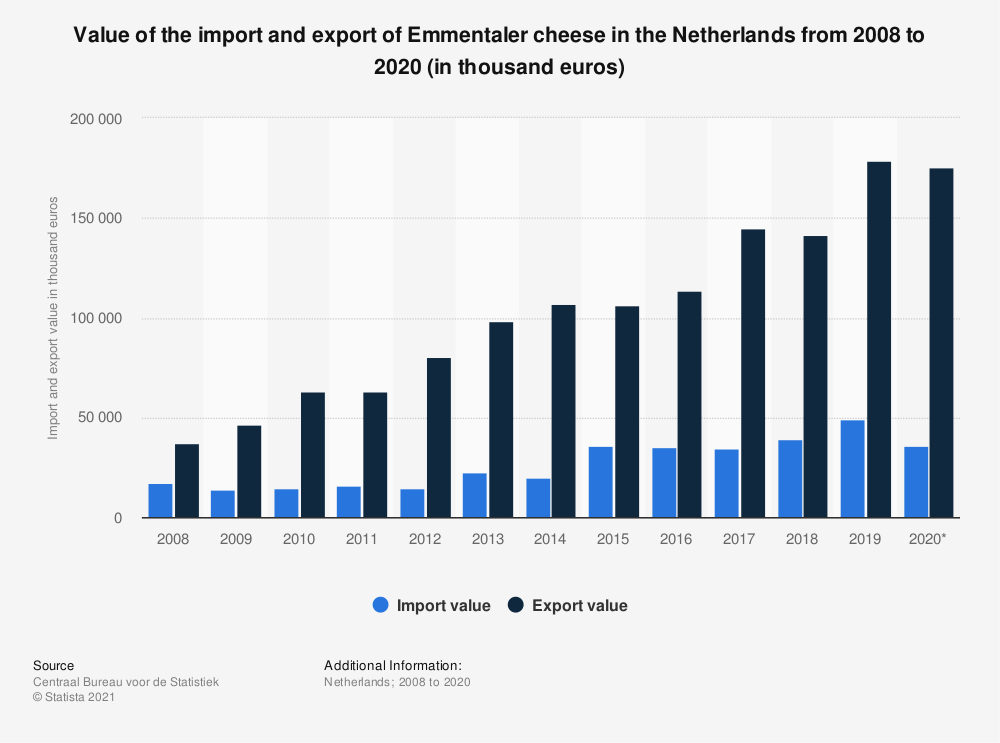 Statistic: Value of the import and export of Emmentaler cheese in the Netherlands from 2008 to 2017 (in thousand euros) | Statista