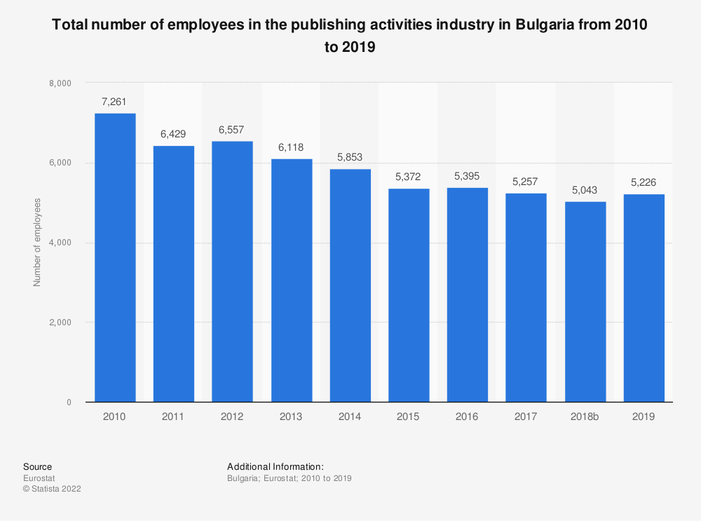 Statistic: Total number of employees in the publishing activities industry in Bulgaria from 2008 to 2016   Statista