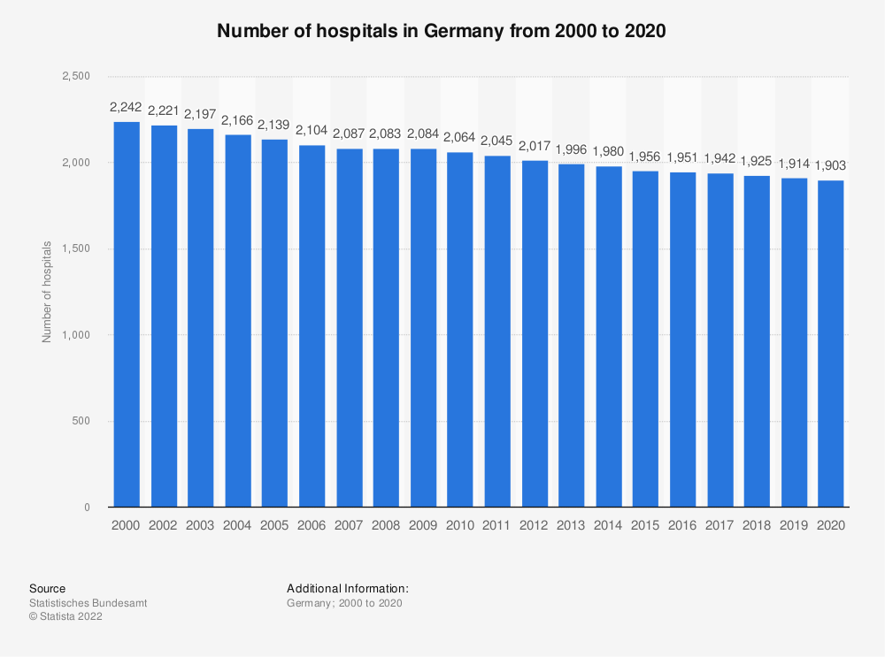Statistic: Number of hospitals in Germany from 2000 to 2017 | Statista