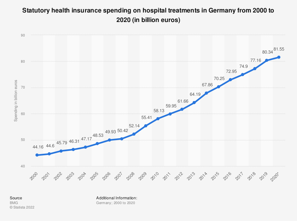 Statistic: Statutory health insurance spending on hospital treatments in Germany from 2000 to 2018 (in billion euros) | Statista
