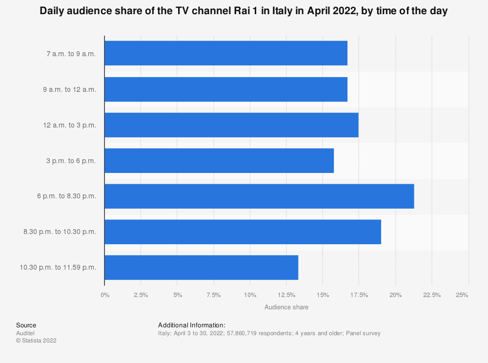 Statistic: Daily audience share of the TV channel Rai 1 in Italy in October 2019, by time slot | Statista