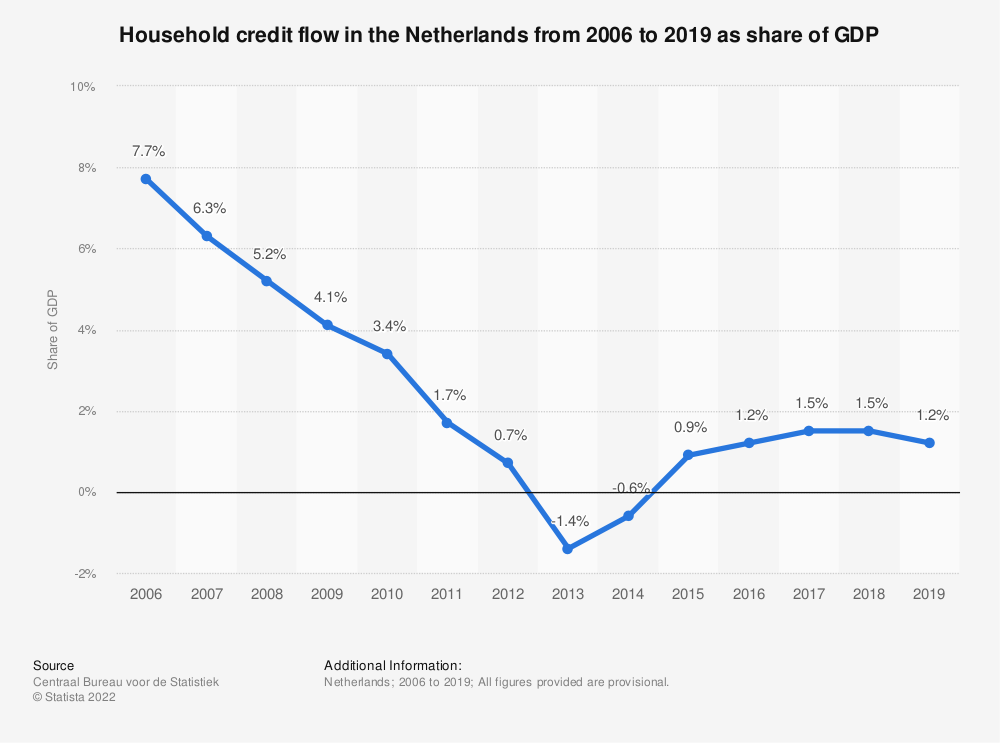 Statistic: Household credit flow in the Netherlands from 2006 to 2018 as share of GDP* | Statista