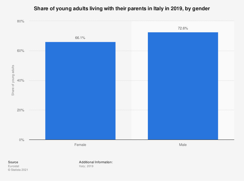 Statistic: Share of young adults living with their parents in Italy in 2018, by gender | Statista