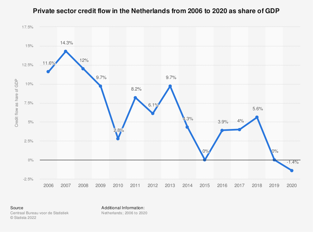 Statistic: Private sector credit flow in the Netherlands from 2006 to 2018 as share of GDP*   Statista