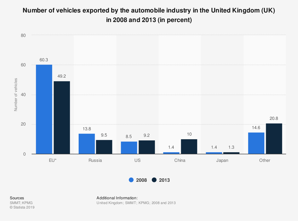 Statistic: Number of vehicles exported by the automobile industry in the United Kingdom (UK) in 2008 and 2013 (in percent) | Statista