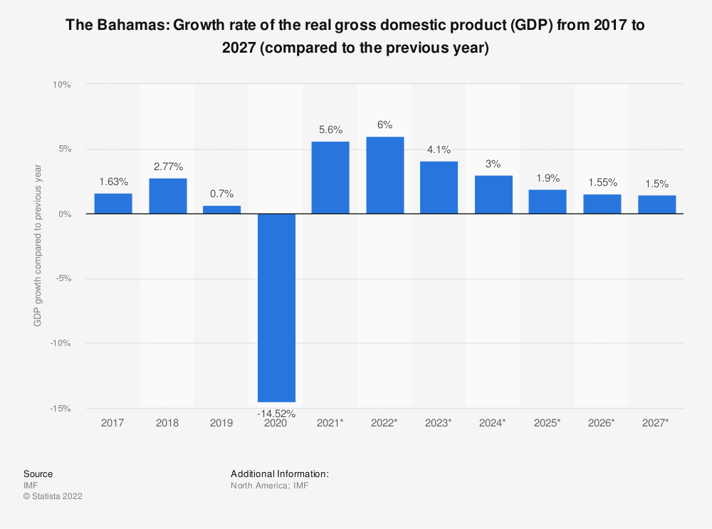 Statistic: The Bahamas: Growth rate of the real gross domestic product (GDP) from 2014 to 2024 (compared to the previous year)   Statista