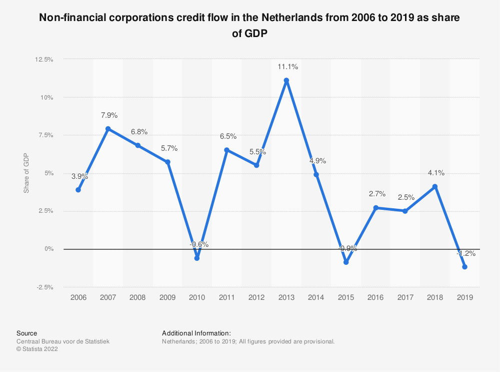 Statistic: Non-financial corporations credit flow in the Netherlands from 2006 to 2019 as share of GDP | Statista