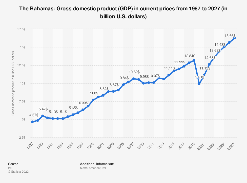 Statistic: The Bahamas: Gross domestic product (GDP) in current prices from 1984 to 2024 (in billion U.S. dollars) | Statista