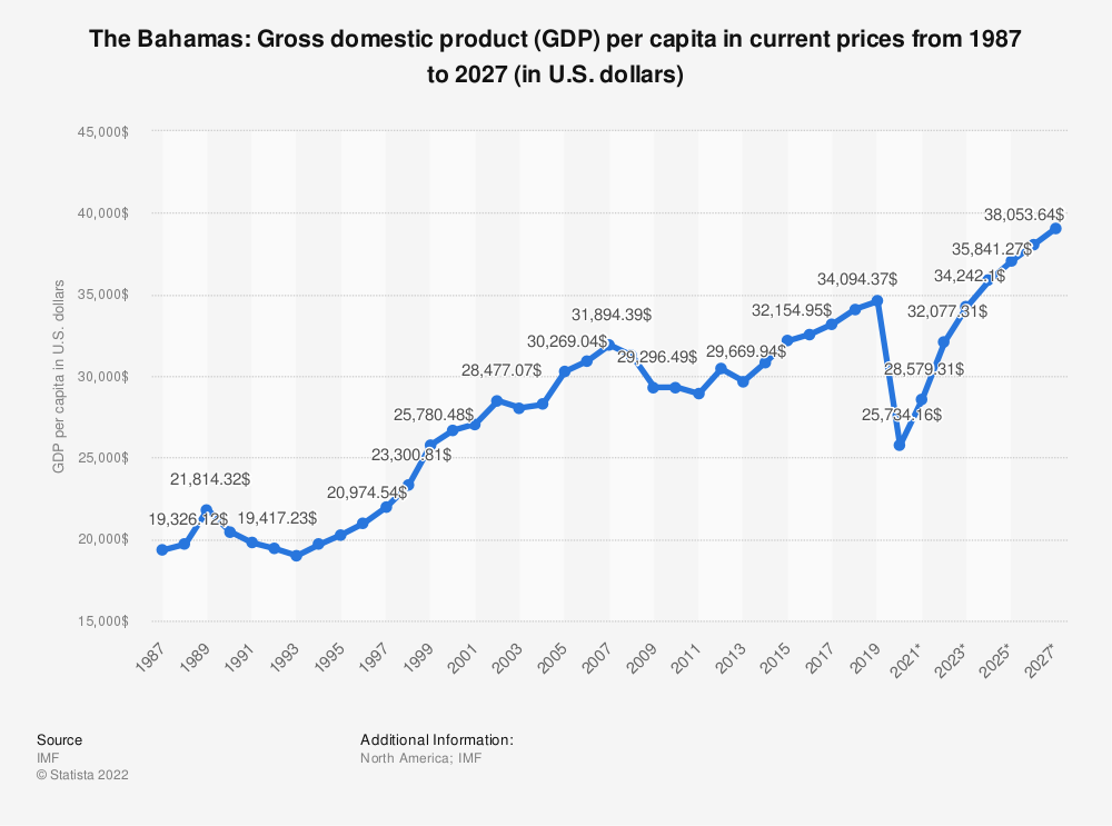 Statistic: The Bahamas: Gross domestic product (GDP) per capita in current prices from 1984 to 2024 (in U.S. dollars) | Statista