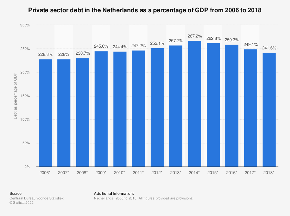 Statistic: Private sector debt in the Netherlands as a percentage of GDP from 2007 to 2017* | Statista